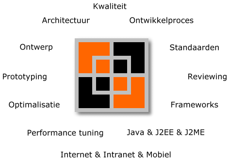 De Graaf Software Engineering